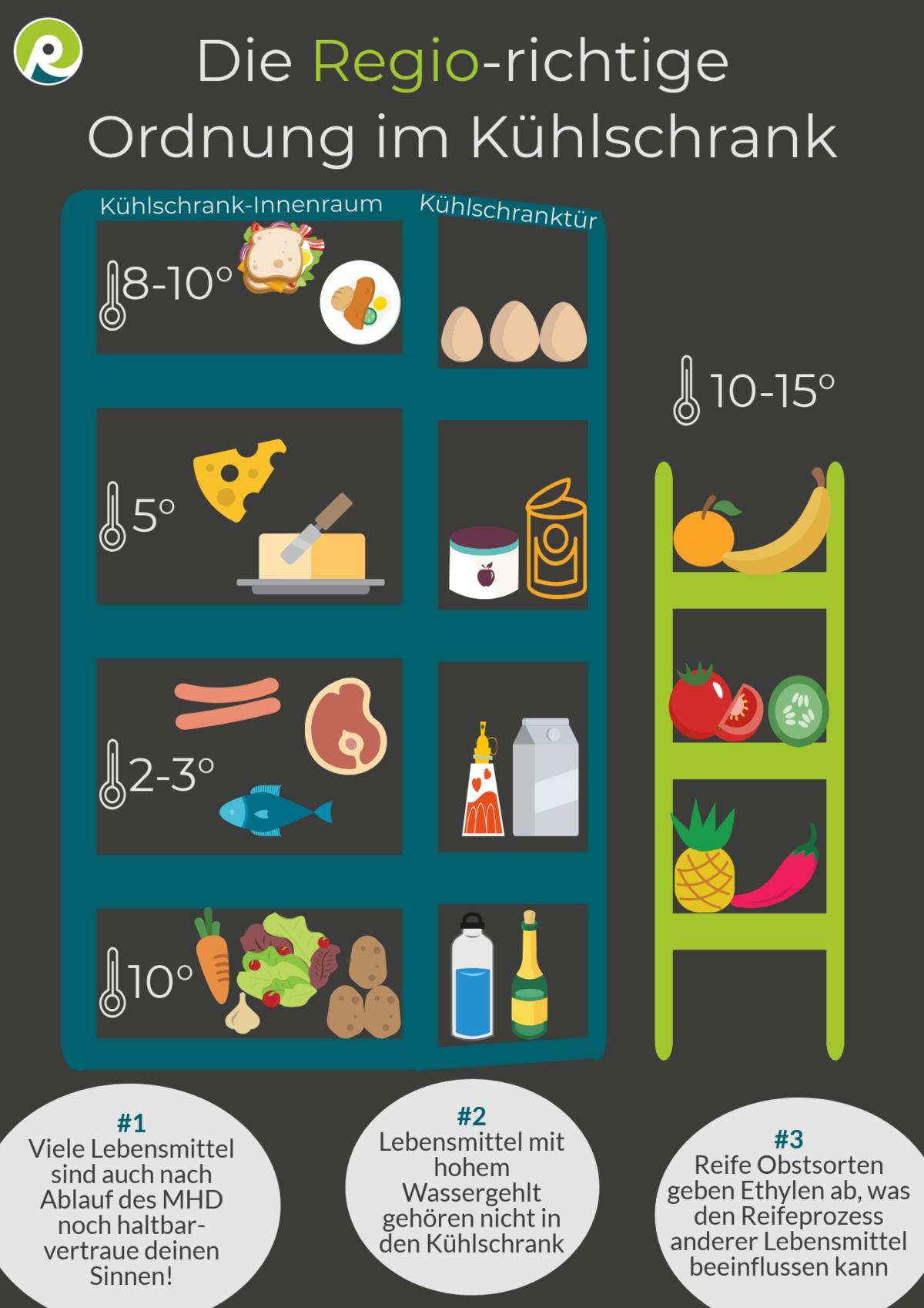 Die Regiothek-Infographik zur richtigen Lagerung im Kühlschrank, um Lebensmittelverschwendung zu vermeiden.