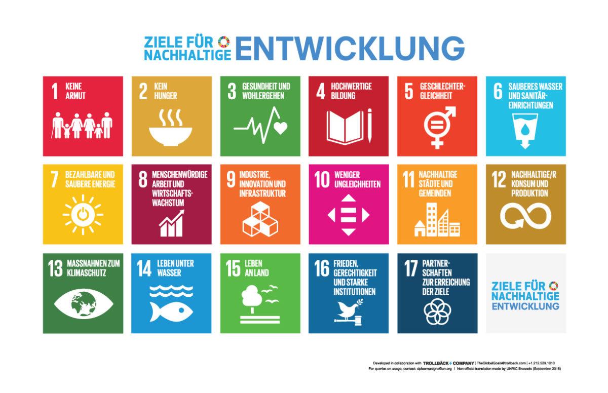 Die SDGs der Vereinten Nationen. Teil des Ziels 2 (Kein Hunger) ist die Reduzierung der Lebensmittelverschwendung.